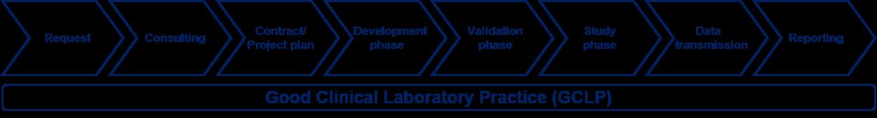 Good Clinical Laboratory Practice (GCLP)